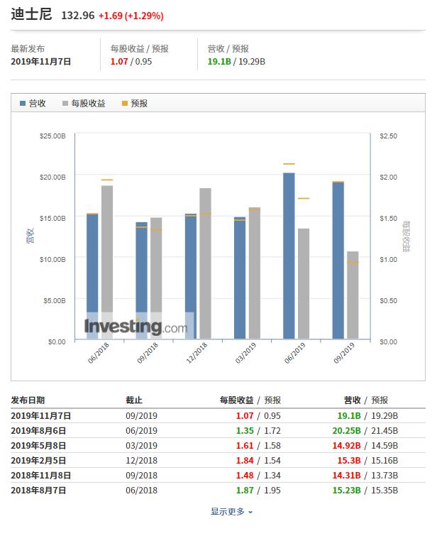 (迪士尼财报数据图表来自英为财情Investing.com)
