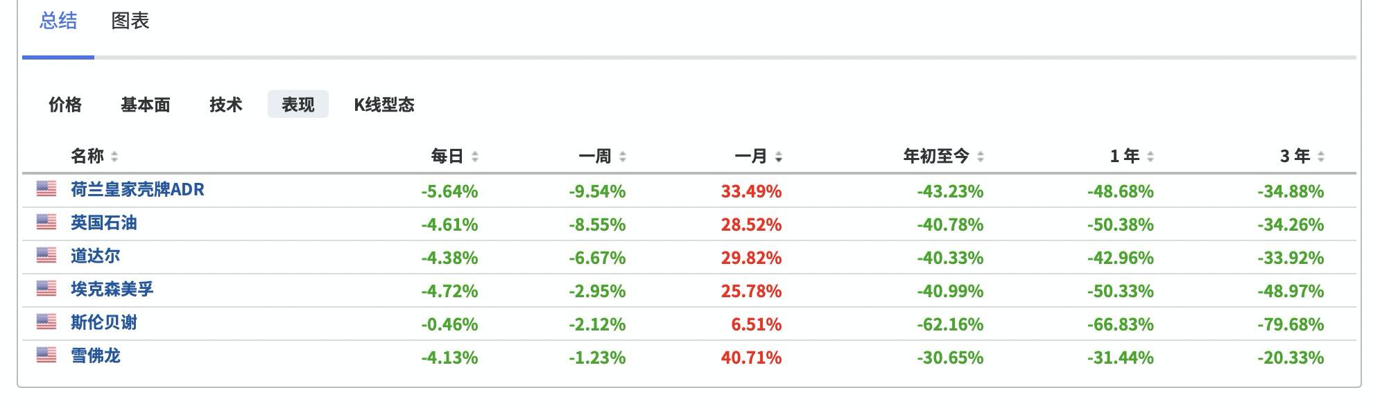 (部分大型油企股价表现情况,来自英为财情Investing.com投资组合工具)