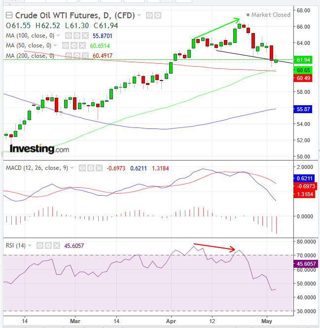 原油价格日线图