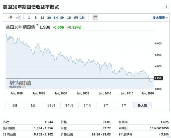 (美国30年期收益率走势,来自英为财情Investing.com)