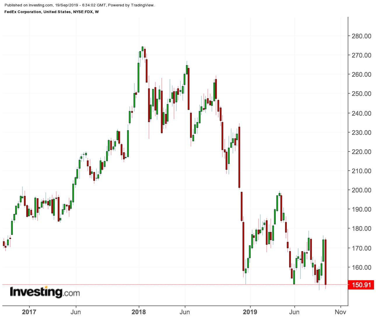 暴跌了45%之后,联邦快递还没跌到底?