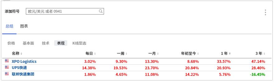 (部分物流公司股价表现,来自英为财情Investing.com)