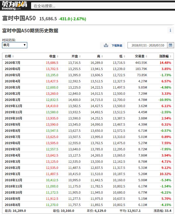 富时中国A50期货历史数据,来源:英为财情Investing.com