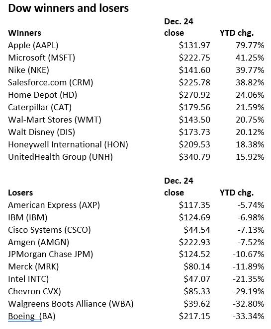 道指2020年涨幅及跌幅最大的股票