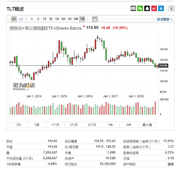 美国国债20+年ETF - iShares(TLT)行情图来自英为财情Investing.com