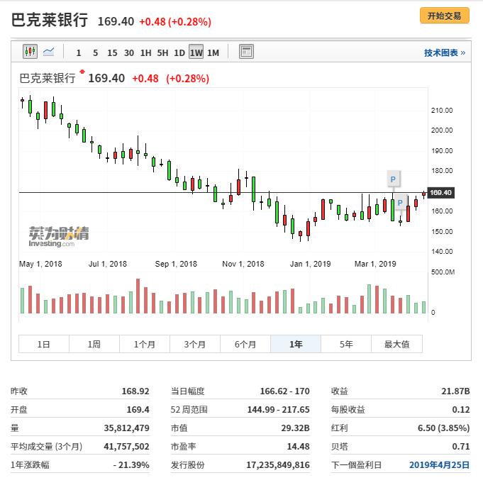 巴克莱行情图来自英为财情Investing.com