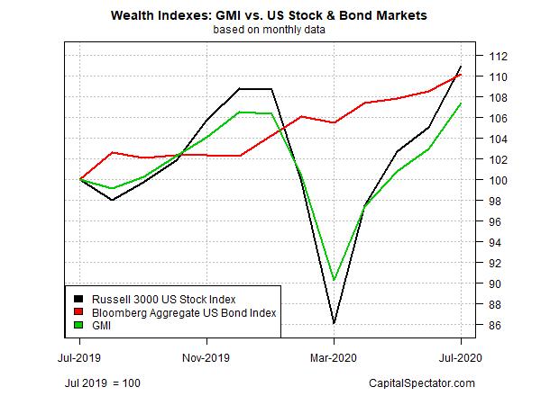 全球市场指数与美国股票、美国债券市场对比