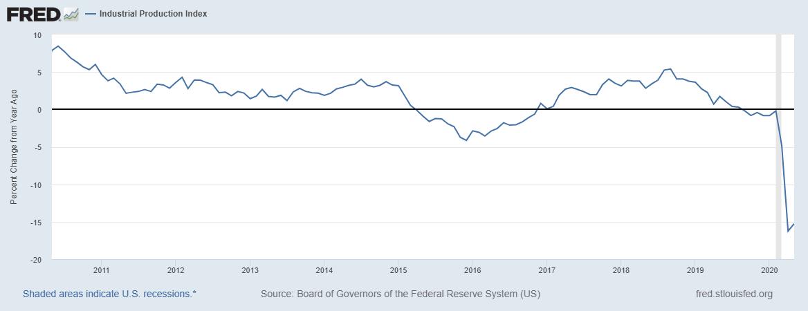 美国工业产出,来源:圣路易斯联储
