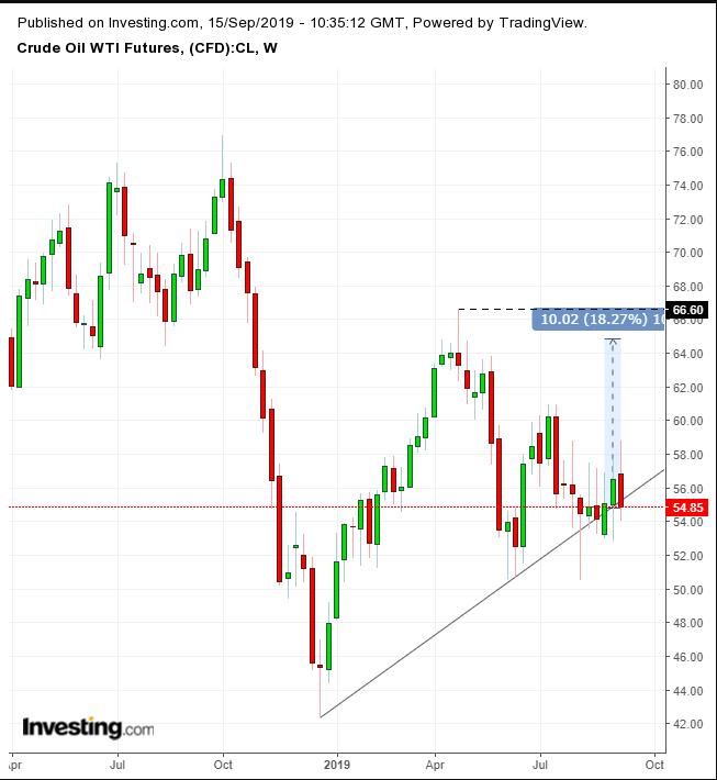 WTI原油价格周线图
