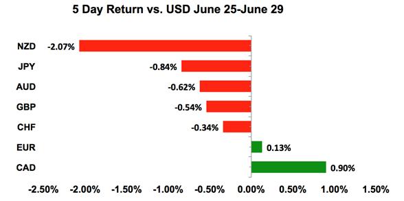 USD Vs. Global FX