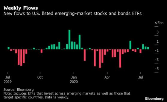 新兴市场ETF连续第三周净流入 超半数进入中国相关基金