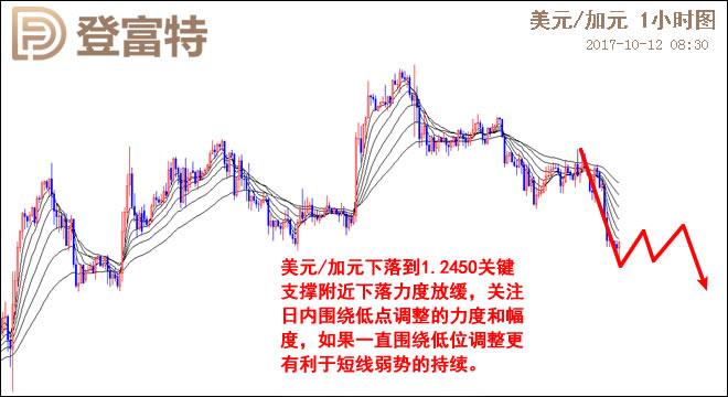 美元/加元日线图