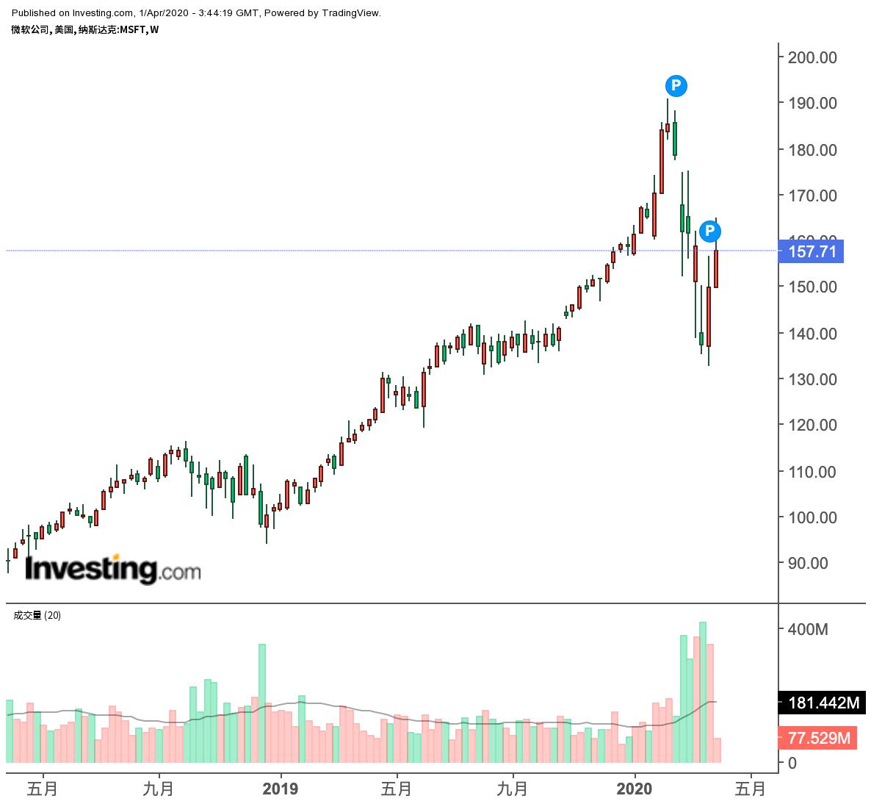 微软股价周线图