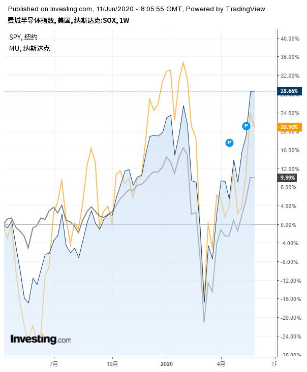 (美光科技-橙色、费城半导体-蓝色、标普500-灰色,对比图来自英为财情Investing.com)