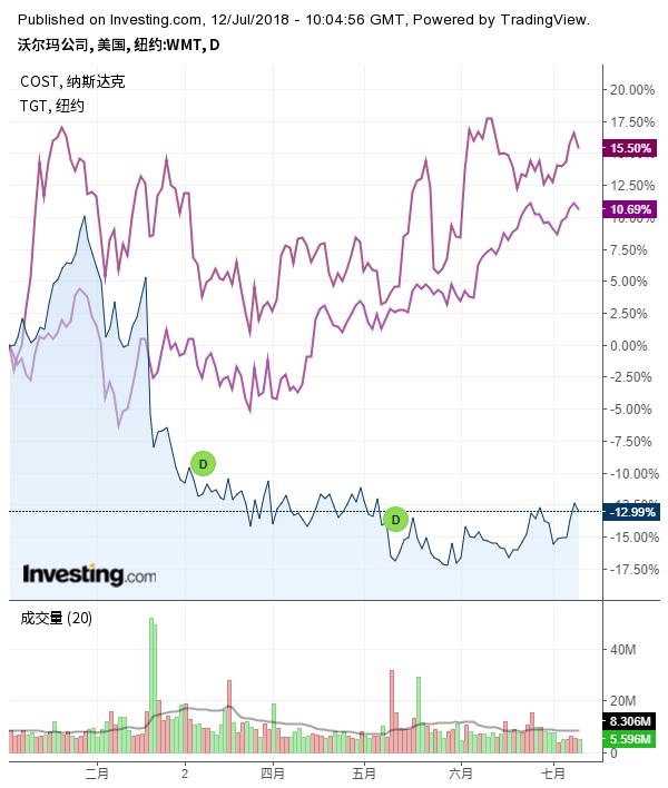 沃尔玛与好市多、塔吉特百货股价走势对比