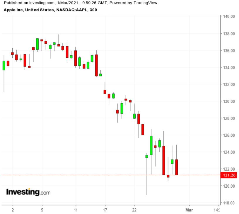 苹果股票300分钟线图