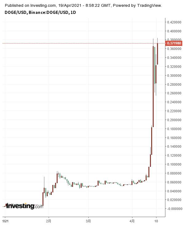 Coinbase上市引爆狗狗币的疯狂涨势