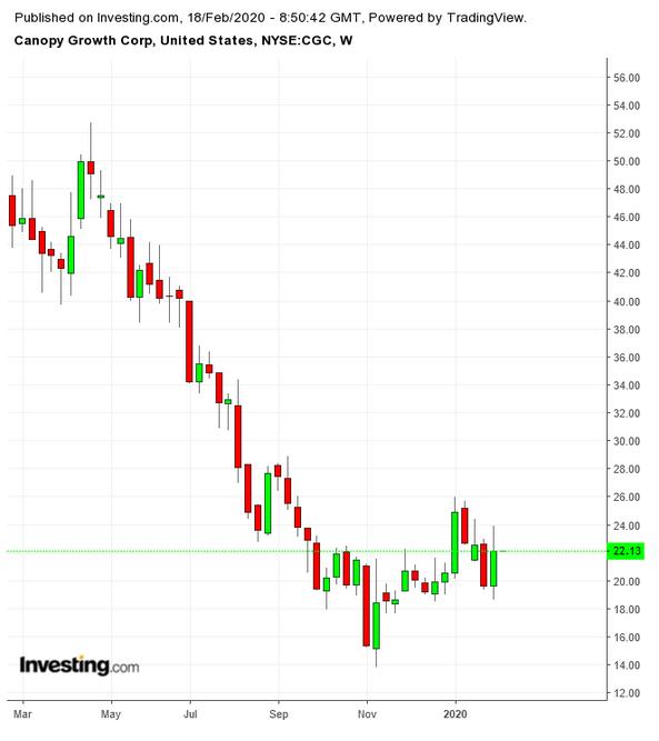 Canopy Growth股价周线图