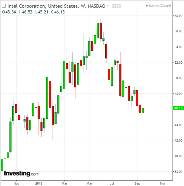 INTC Weekly 1-Year Chart
