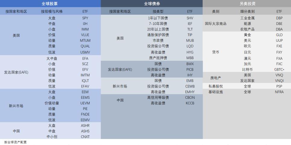 投资全球各大类资产的ETF