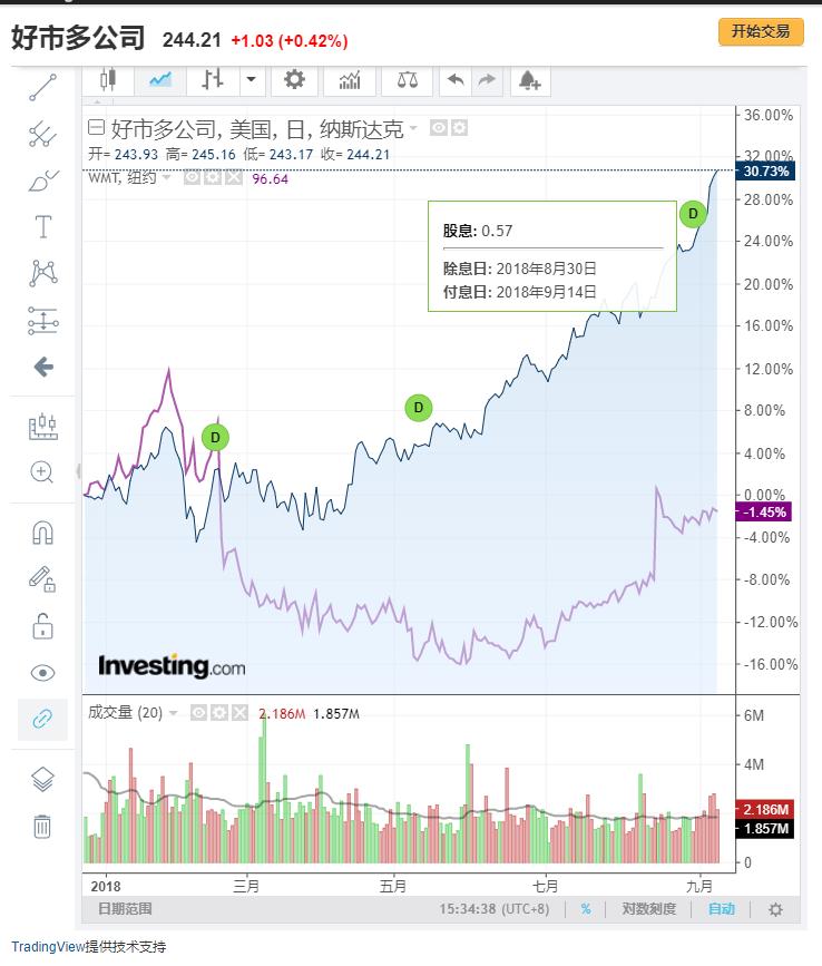 Costco和亚马逊股票行情对比