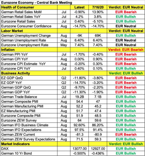 (欧元区经济指标列表)