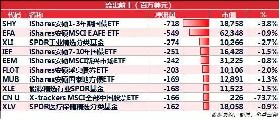 ETF周报丨美7月降息概率高,大摩预计明年标普500利润零增长