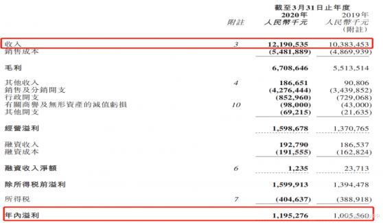 """波司登(03998):""""品牌引领""""催化业绩逆势大增 无惧""""黑天鹅""""迎效益之年"""