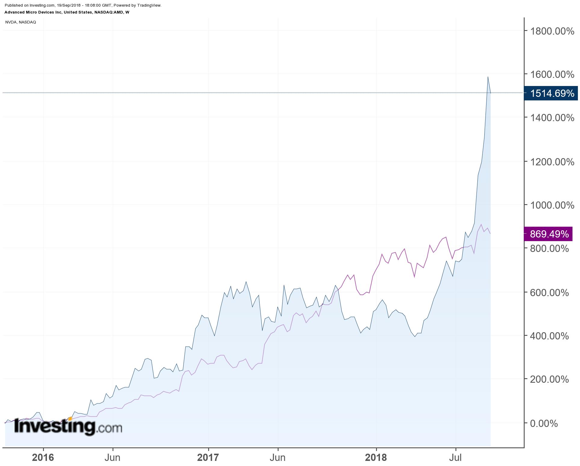 AMD vs. Nvidia (purple) - 3-Year Chart