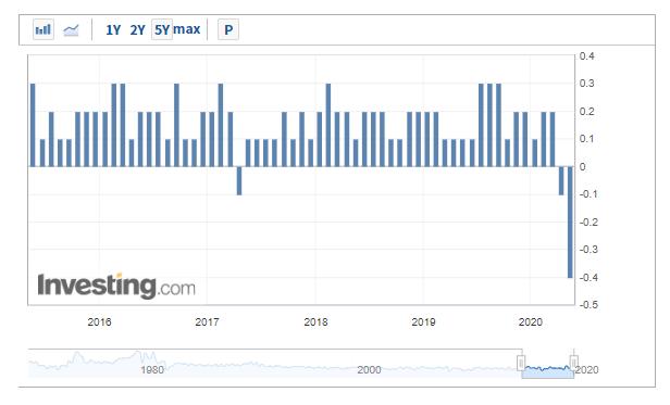 (美国核心居民消费价格指数CPI月率,来自英为财情Investing.com)