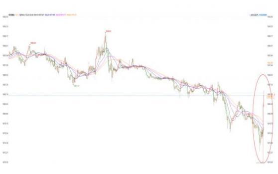 美国5月CPI意外超预期,金价探底大幅回升,美联储或不为其所动而黄金受青睐