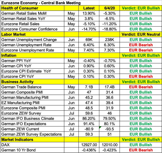 欧元区经济数据