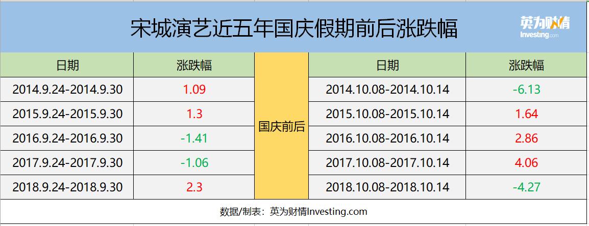 宋城演艺近五年国庆假期前后涨跌幅