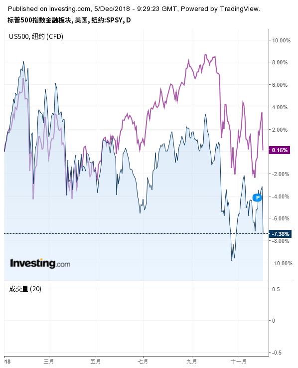 标普500金融板块与标普500指数走势对比