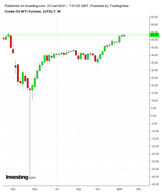 WTI原油期货价格周线图