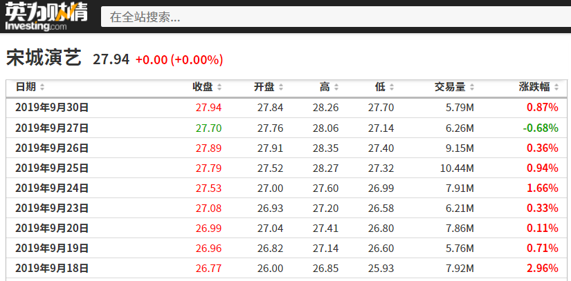 宋城演艺历史股价,来源:英为财情Investing.com