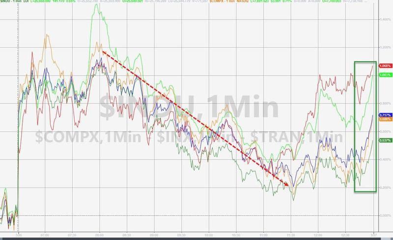 美国股市攀升 因金融股结束五日连跌的势头