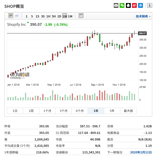 (Shopify今年走势图来自英为财情Investing.com)
