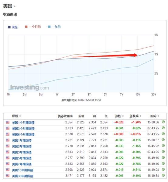 收益率曲线