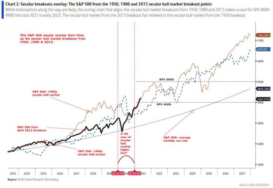 美股仍处长牛市!美银:短暂回调后 标普500到年底或再涨20%