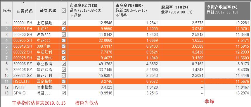 2019 8.13 主要指数估值表 橙色为低估