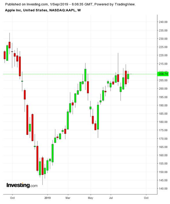 苹果股价周线图