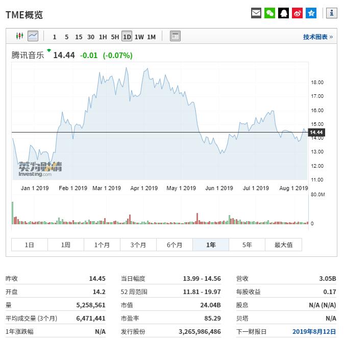 腾讯音乐股价走势