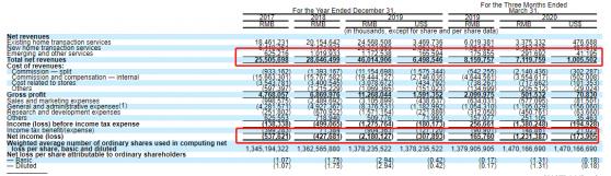 贝壳正式递交美股IPO文件,2019年营收超460亿