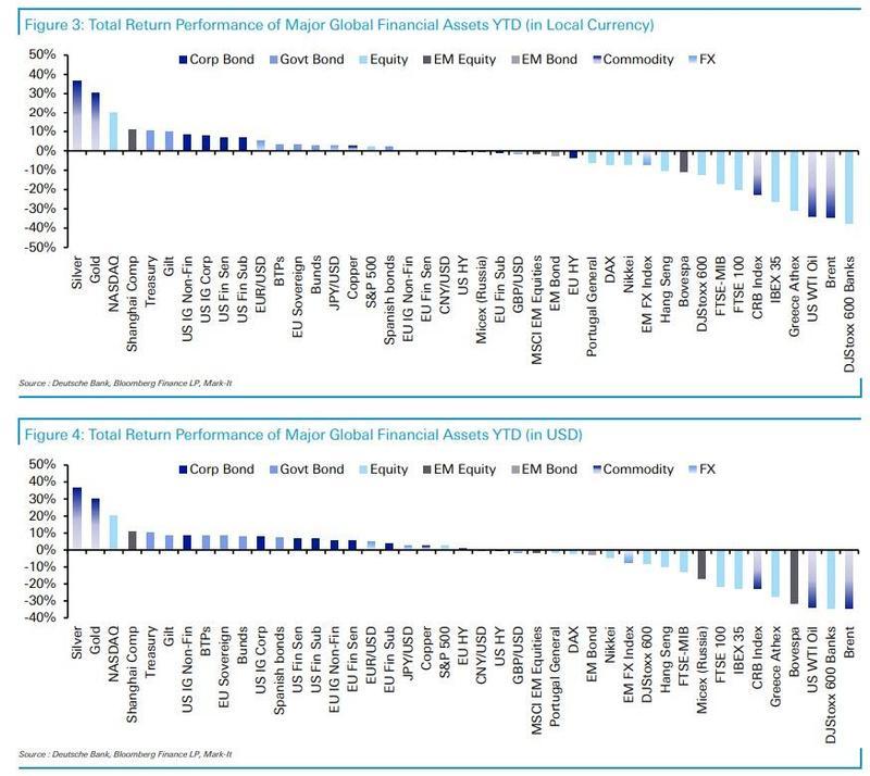 (年内主要资产涨跌榜:上方以本币计价、下方以美元计价)