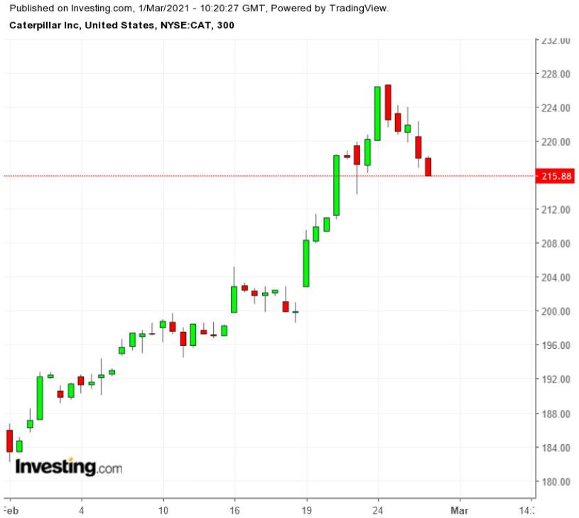 卡特彼勒股票300分钟线图