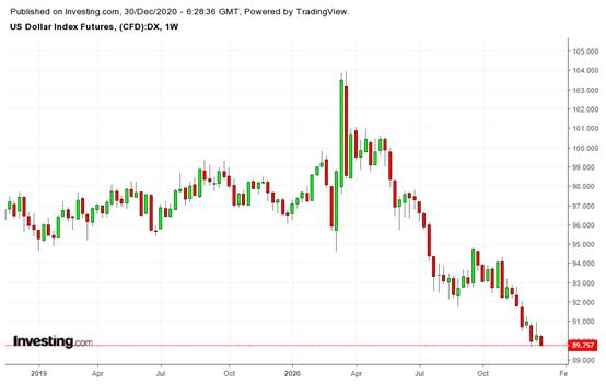 美元指数期货周线图,来源:英为财情Investing.com