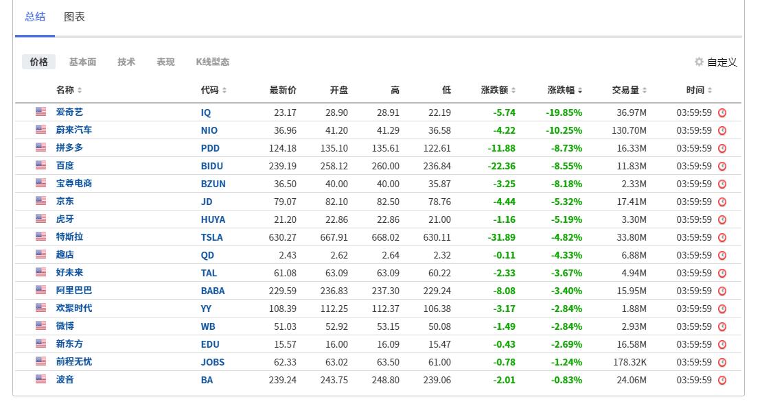 部分中概股股价表现图,来自英为财情Investing.com