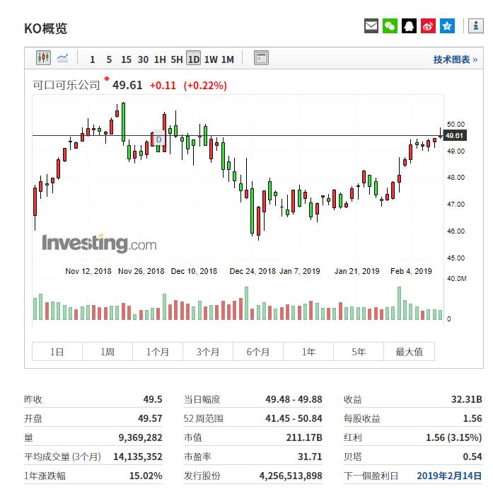 行情数据来自英为财情Investing.com