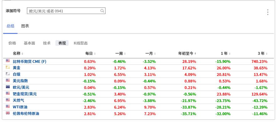 (全球部分资产表现汇总图,来自英为财情Investing.com的投资组合工具)
